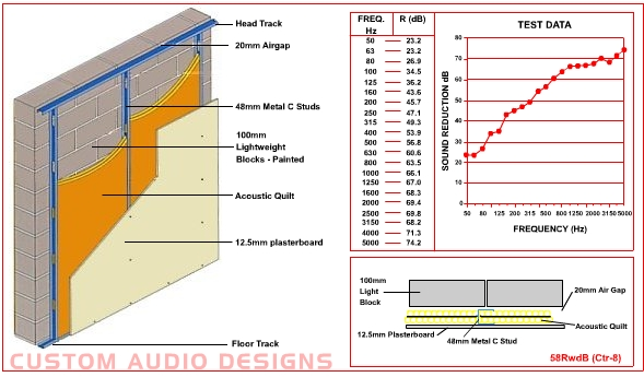 49dB acoustic wall