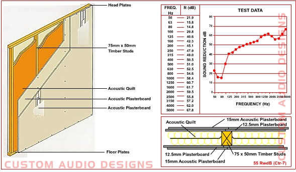 48dB acoustic wall