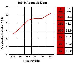 octave band door data