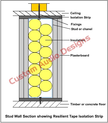 resilient floor tape diagram 1