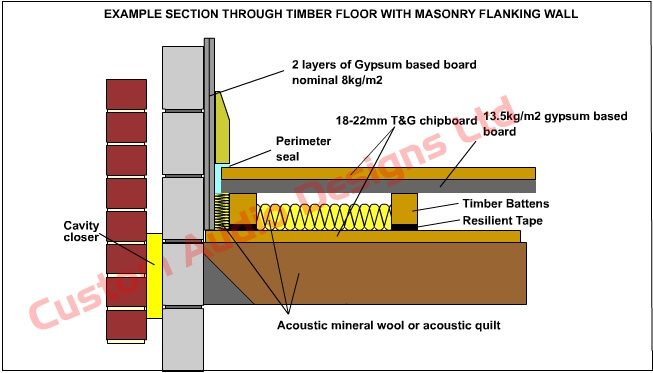 resilient floor tape diagram 3