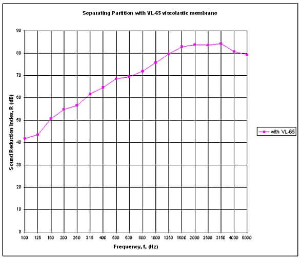 vl65 acoustic insulation values